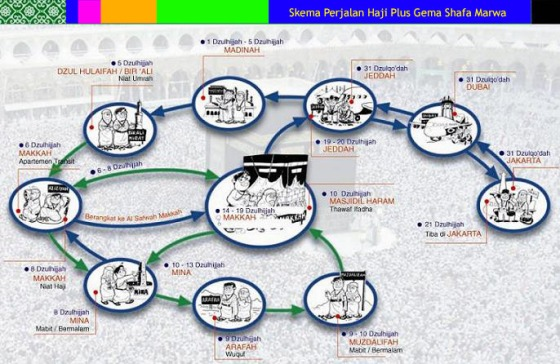 skema_perjalan_haji_GSM