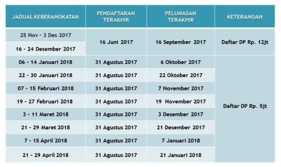 Tabel Jadual Pembayaran Umroh Sejuta Ummat